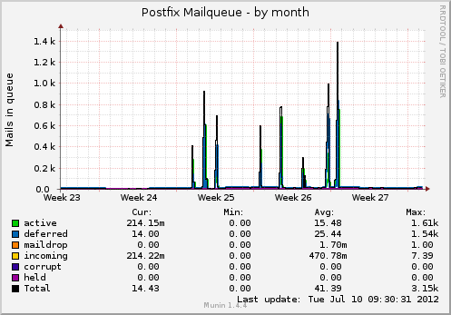 The postfix mail queue spikes